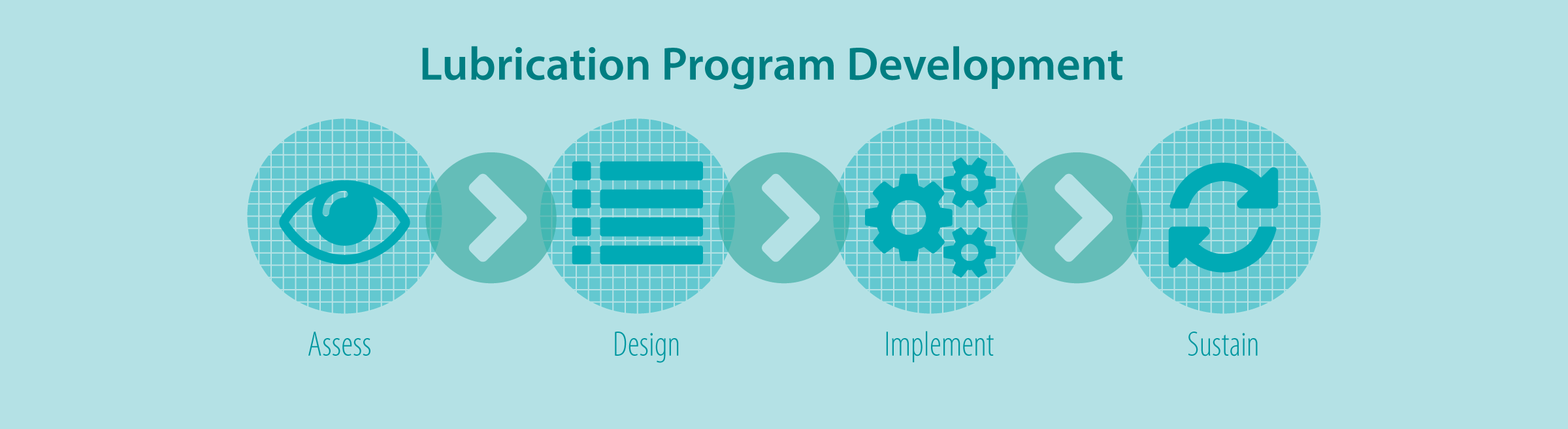 Lubrication Program Development